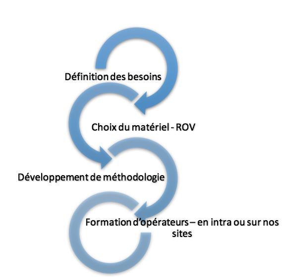 Process consulting Subairtech